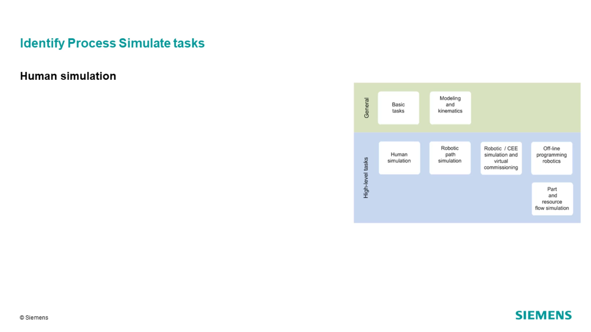 Identify the Process Simulate basic methodology and purpose cover image