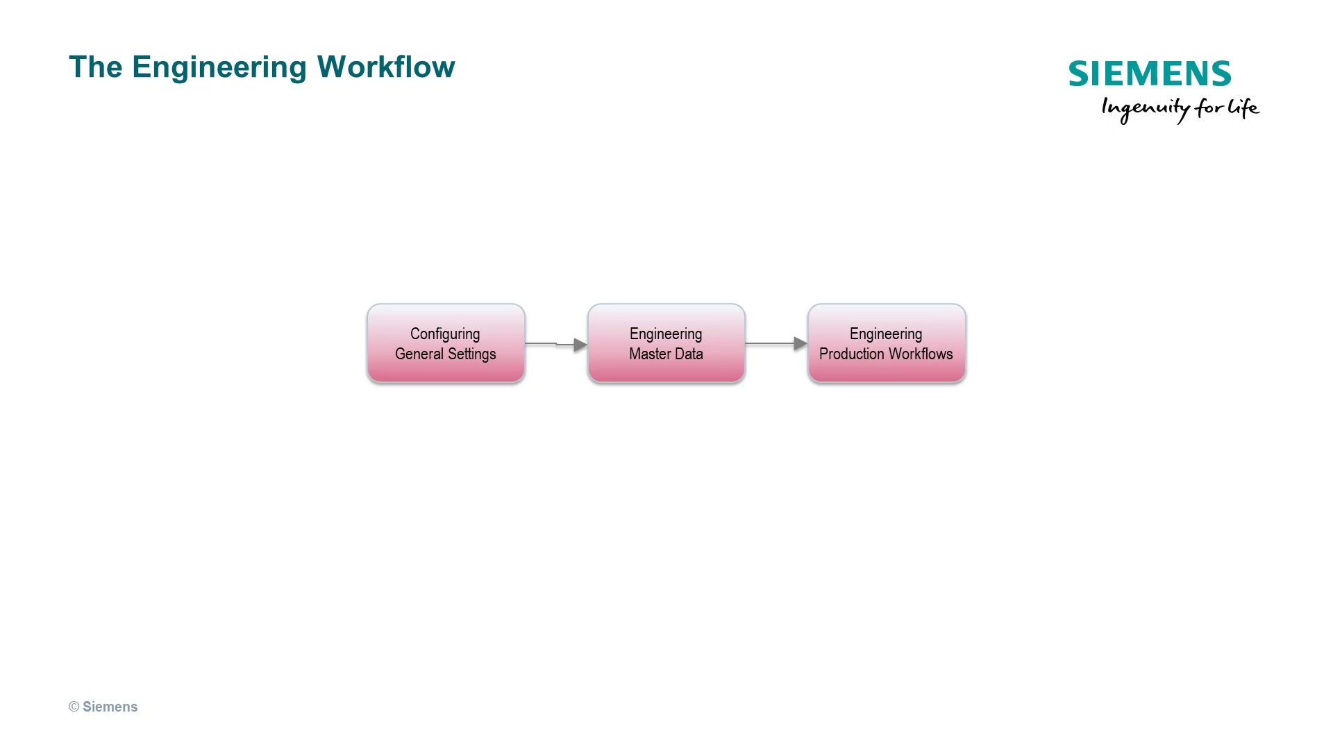 The Business Context and the Engineering Workflow cover image