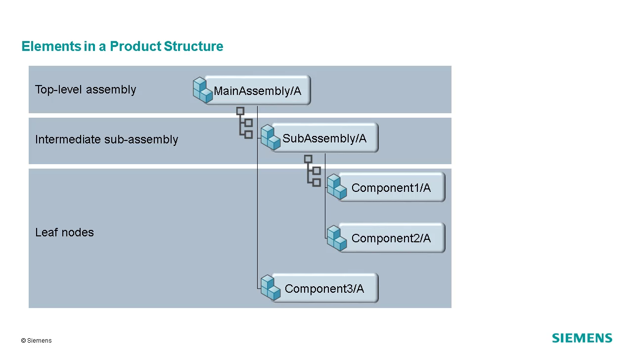 Introduction to managing product structures cover image
