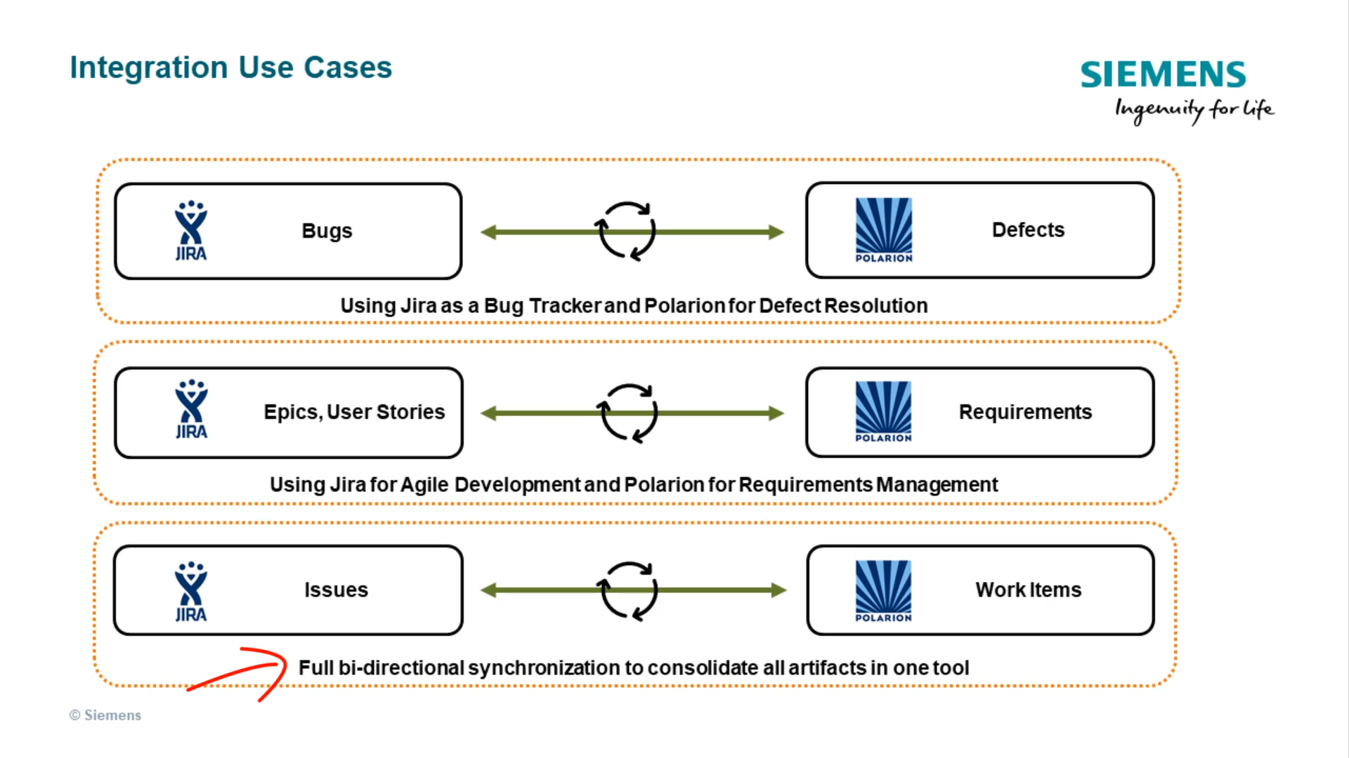 Polarion Integration with Jira Overview cover image