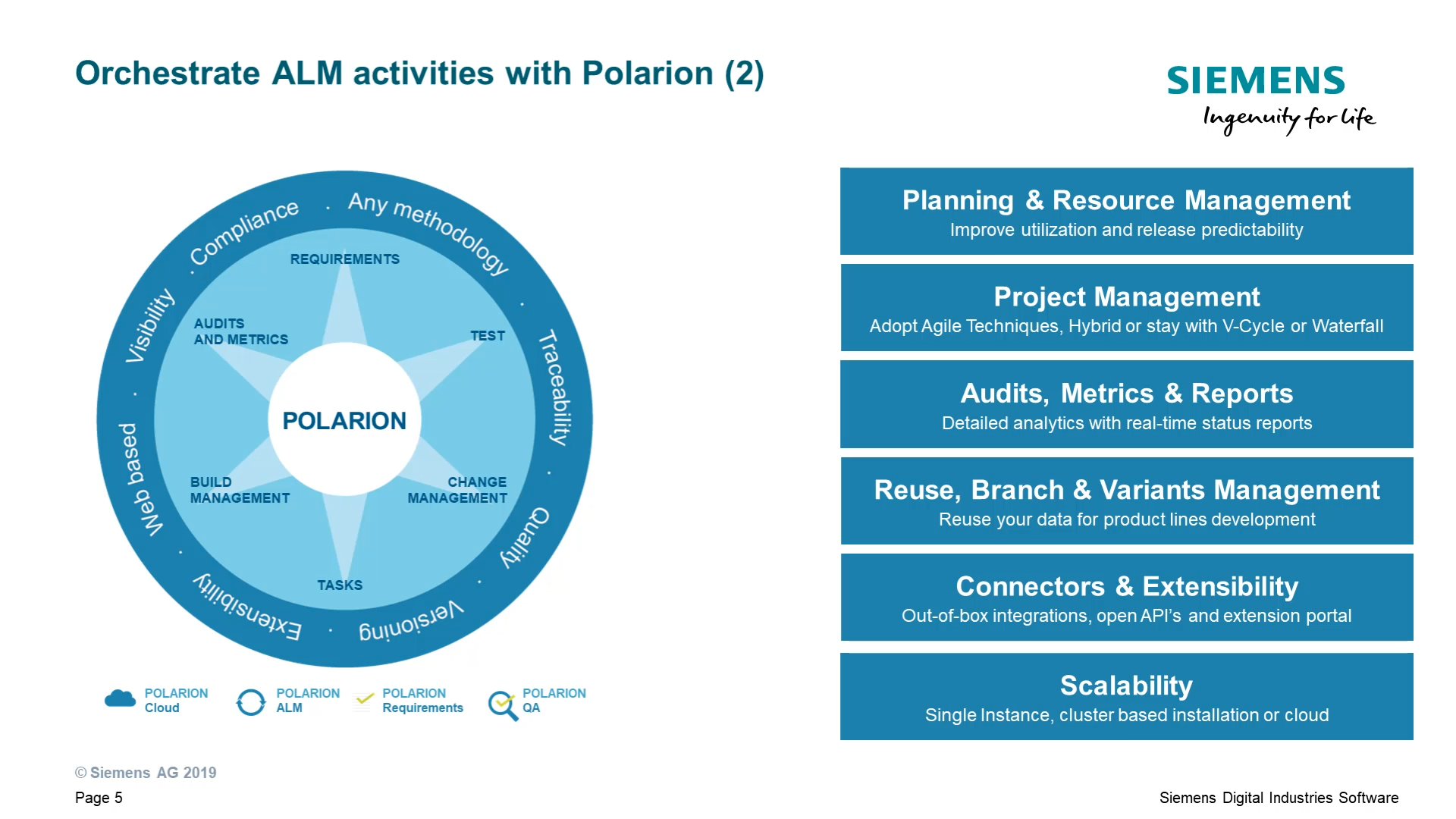 Introduction to Polarion cover image