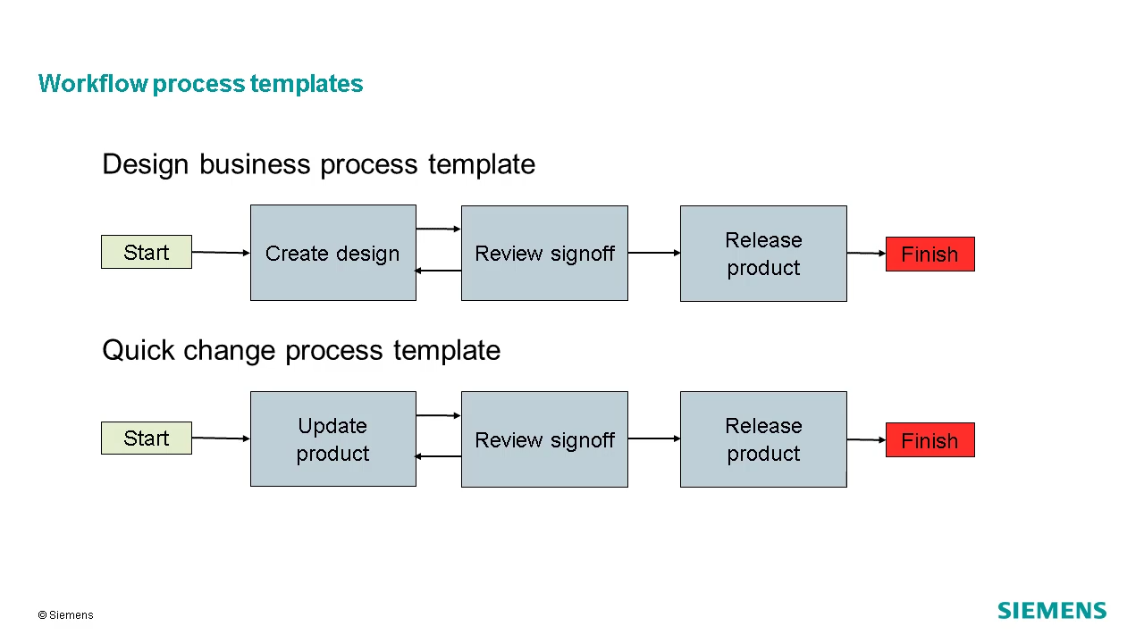 Introduction to workflow processes cover image