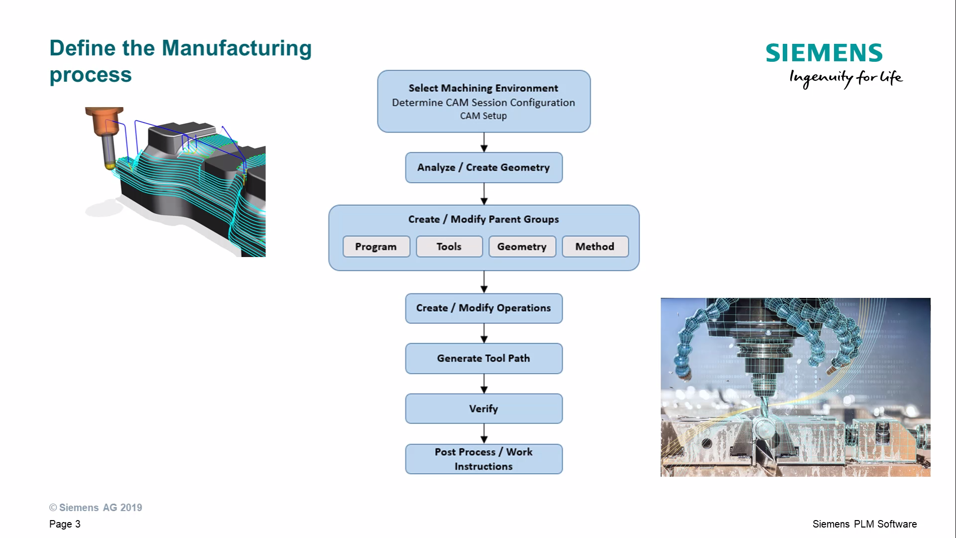 Manufacturing Process and Use a Template cover image