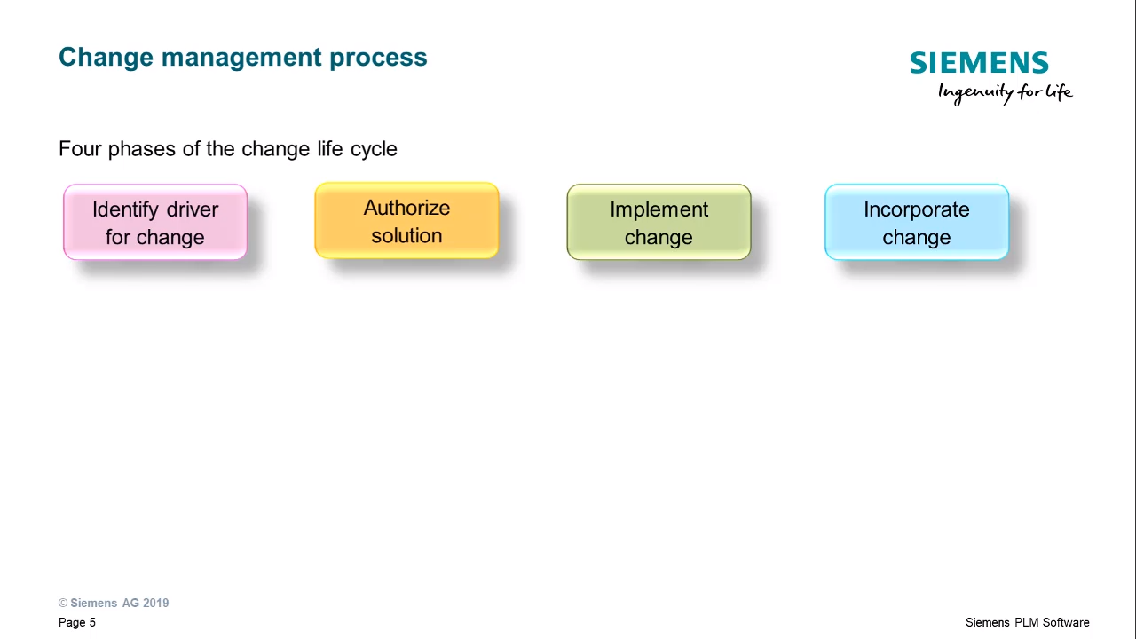 Managing changes cover image