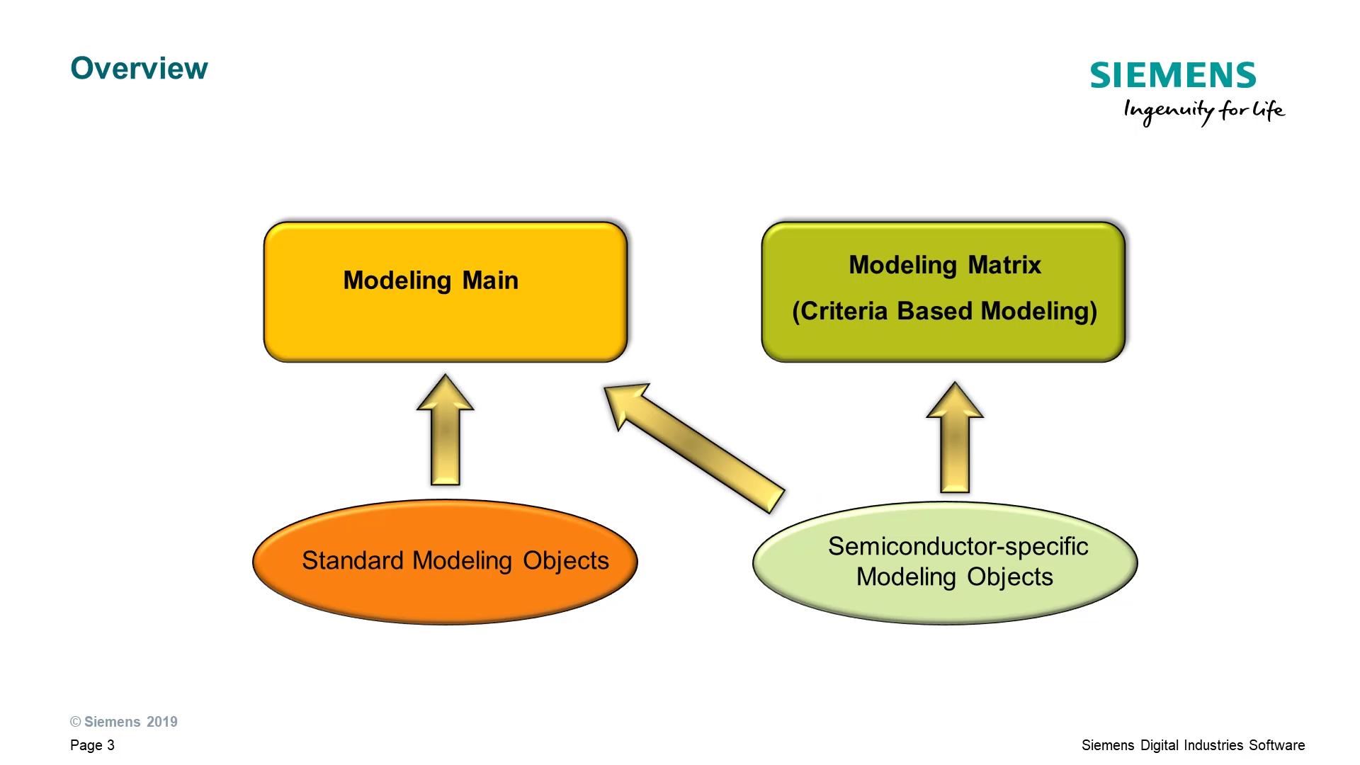 Modeling Main Vs Modeling Matrix cover image