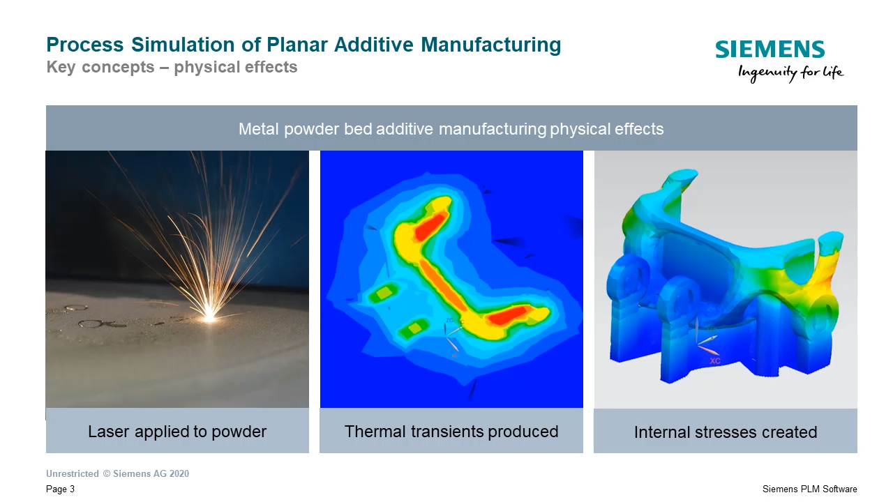 Additive Manufacturing Simulation Introduction cover image