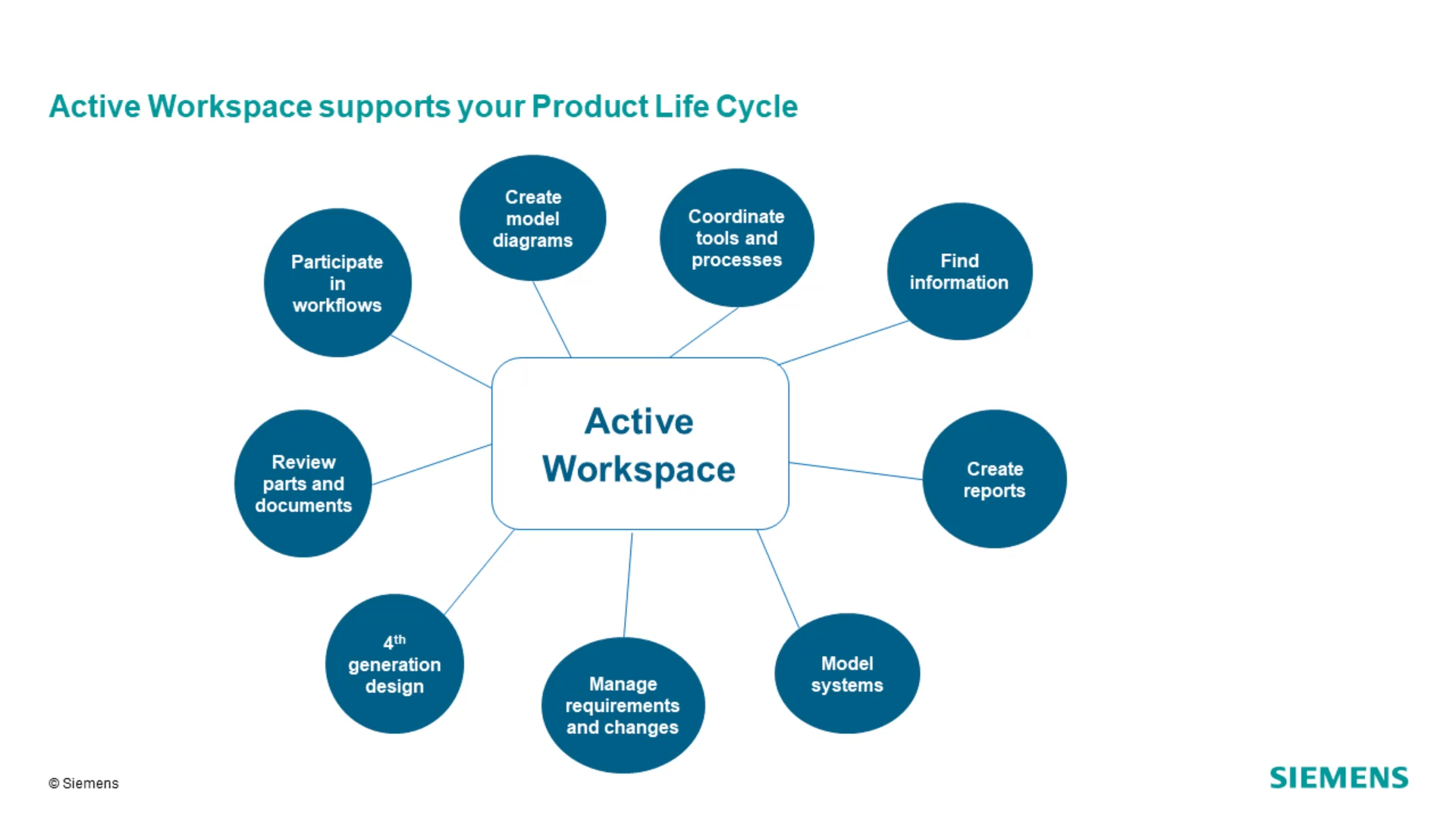 Introduction to Active Workspace cover image