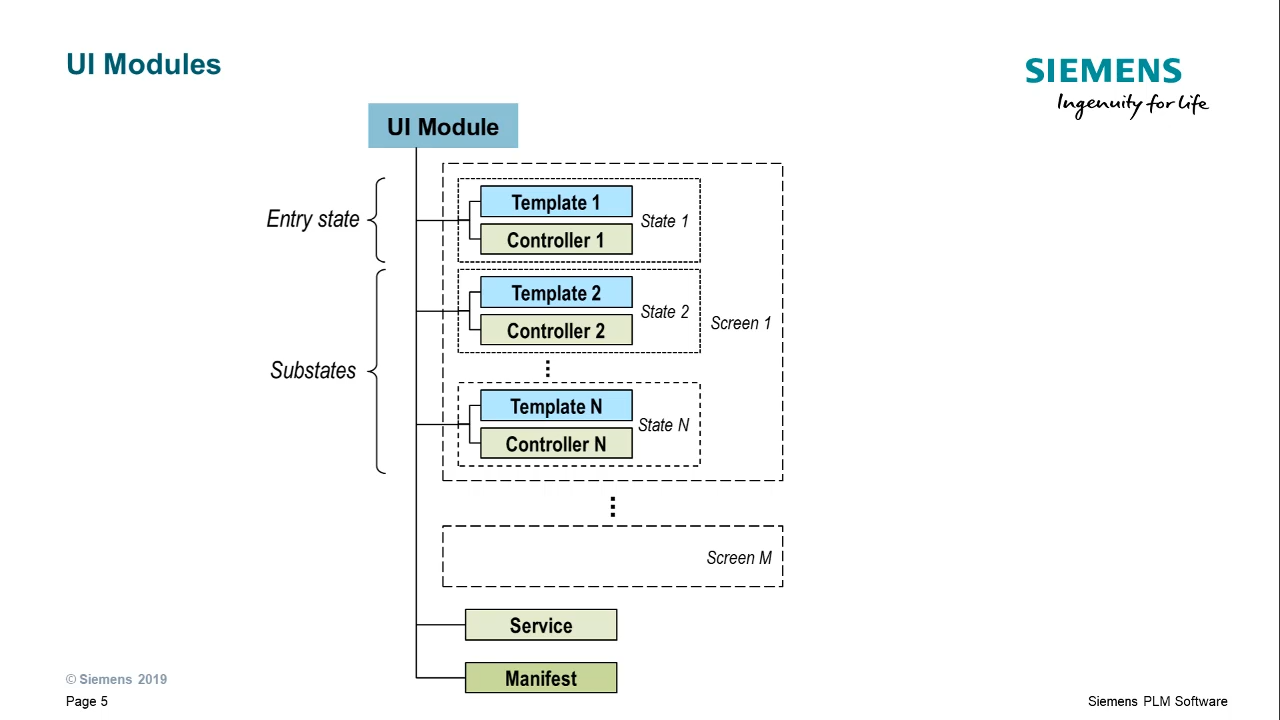 Introducing the UI Modules cover image