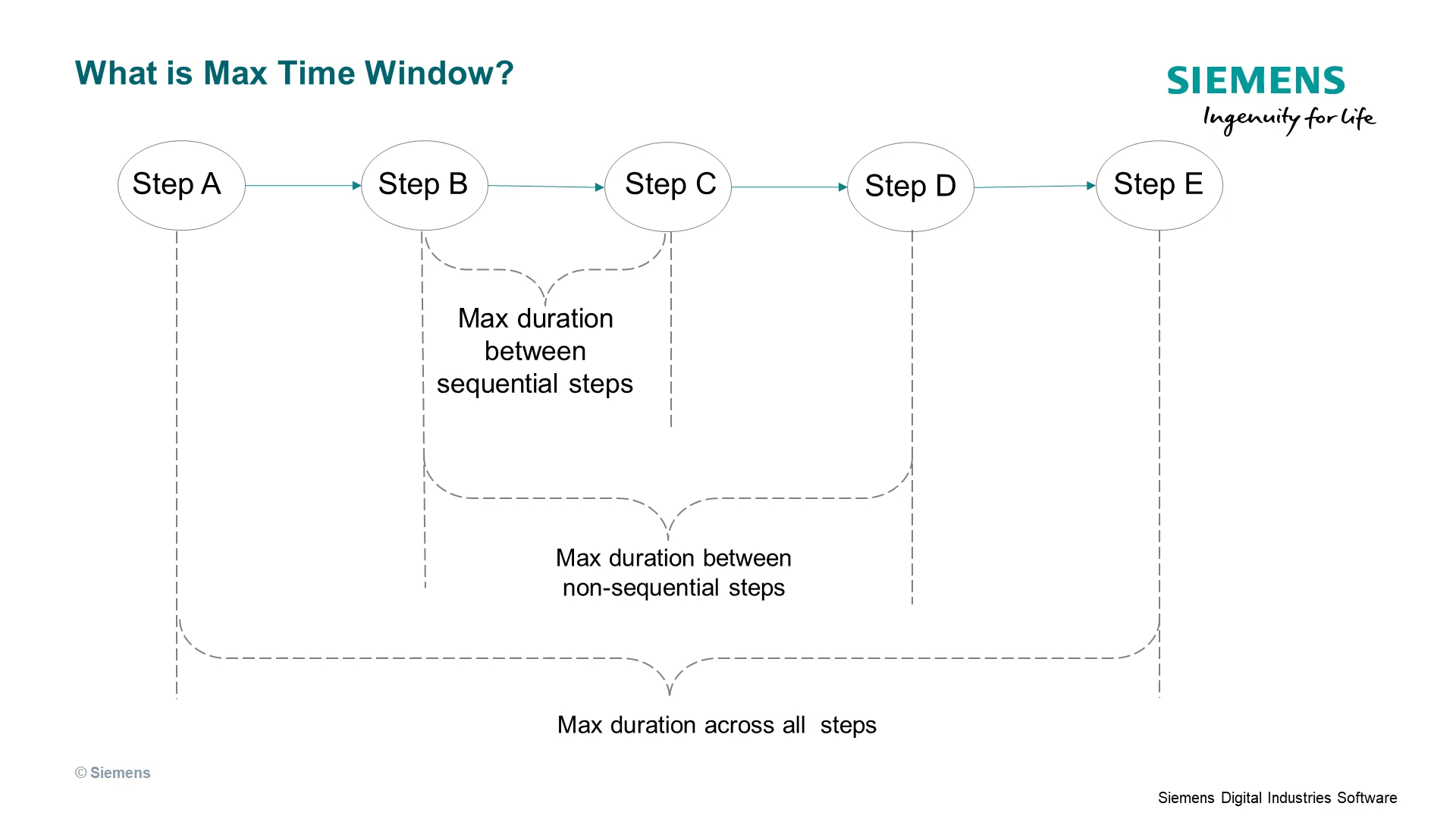 Explaining Min/Max Time Window - Part One cover image
