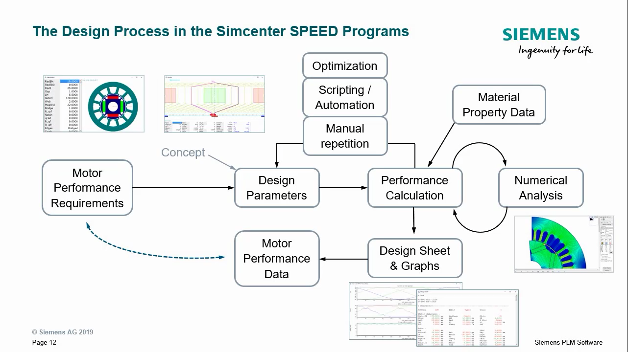 Design Process in the Simcenter SPEED programs cover image