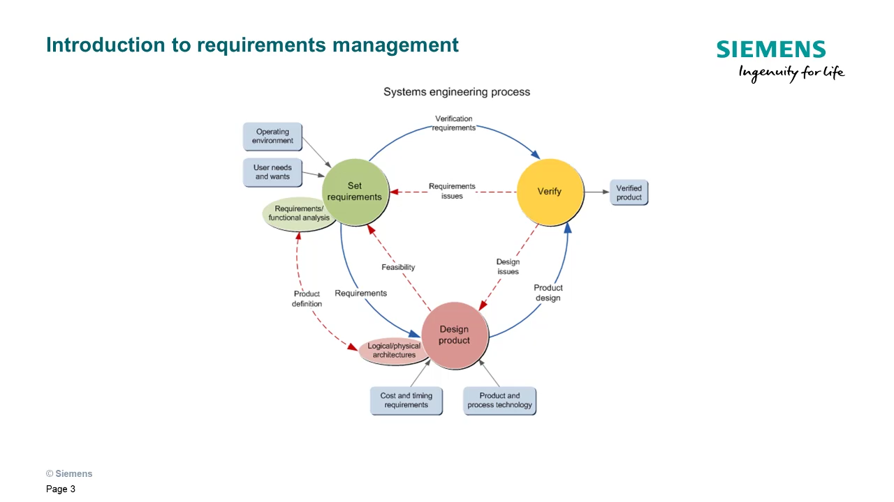 Introduction to Requirements Management cover image