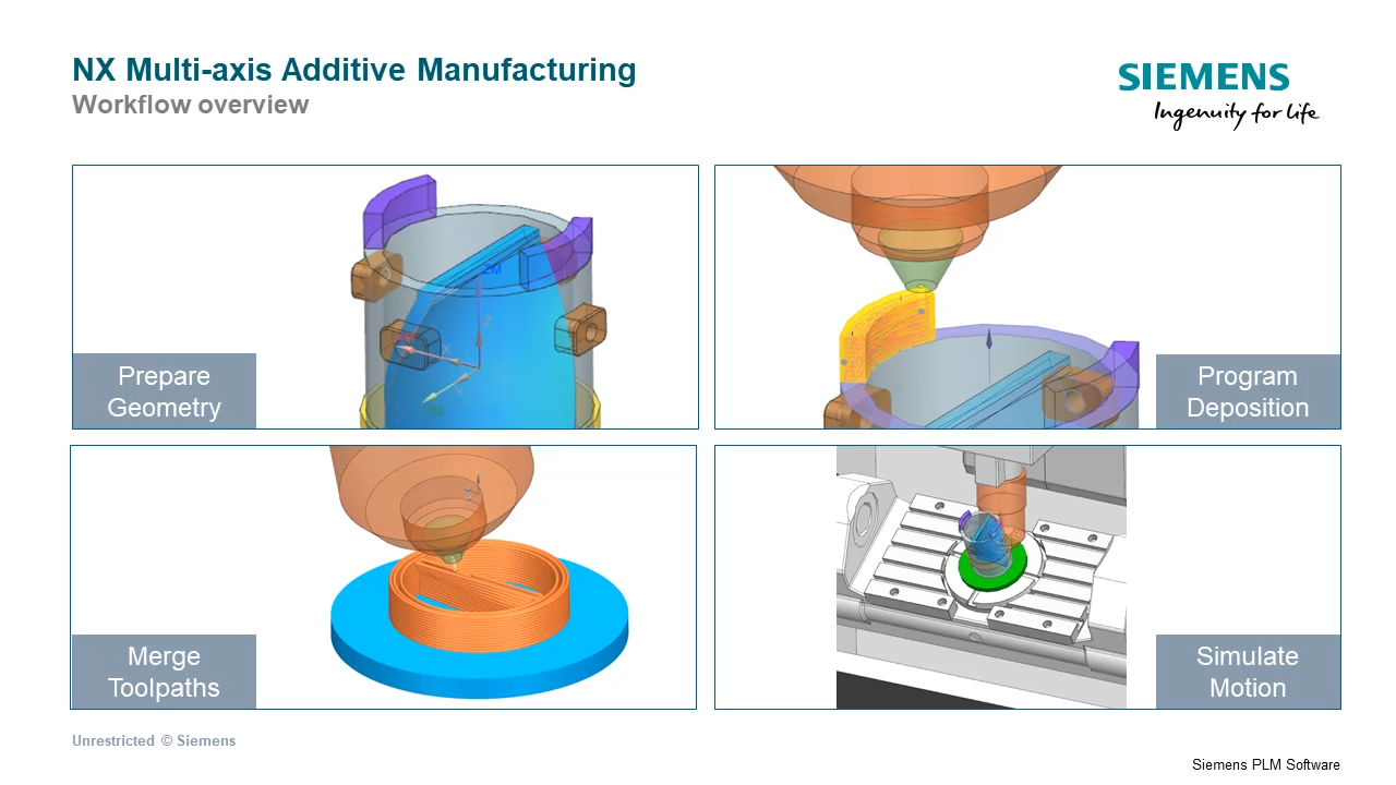 Overview of Multi-axis Additive cover image