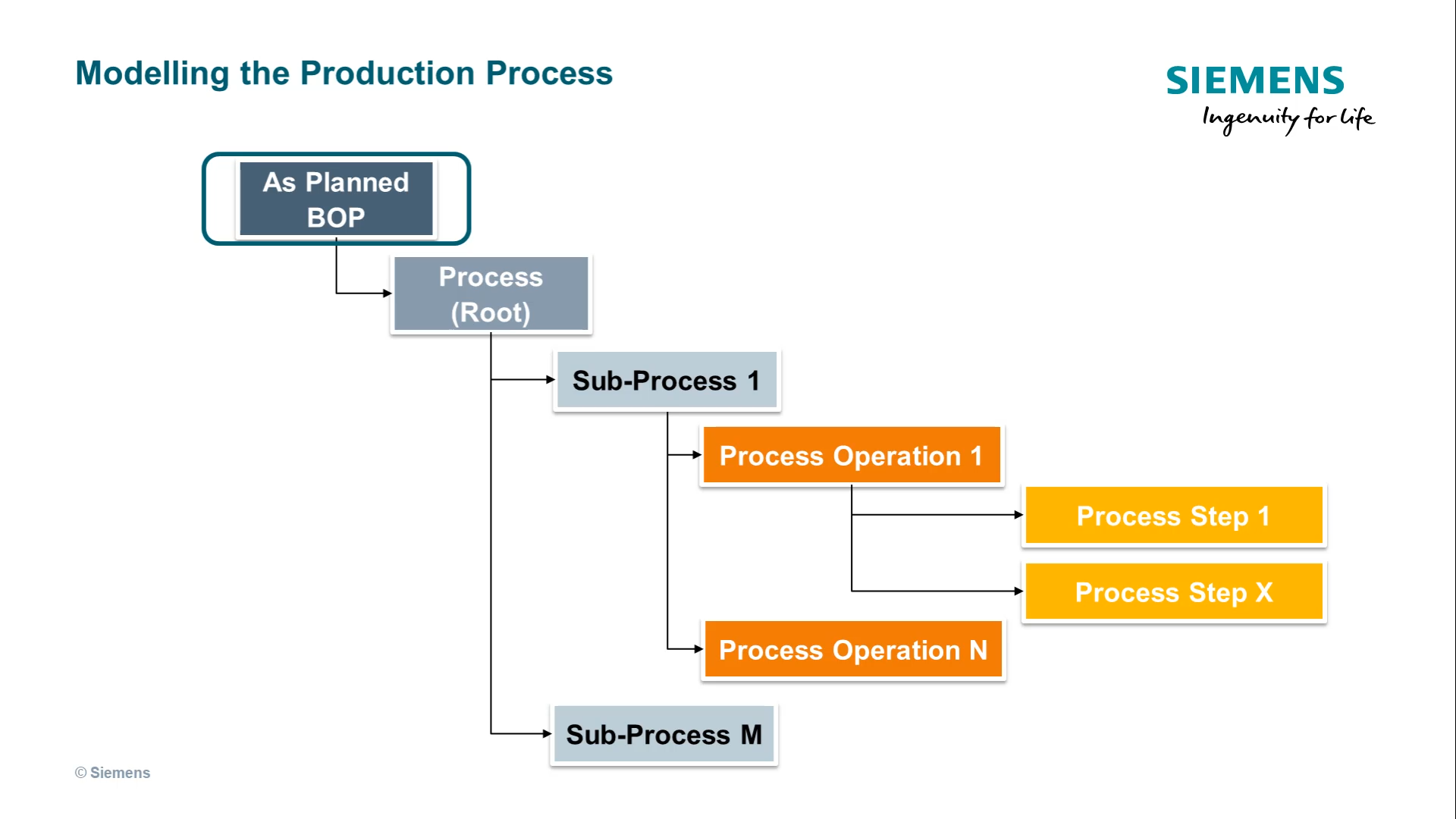 Introducing the Process Engineering cover image